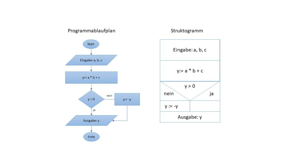 Algorithmen Definition & Erklärung | Informatik Lexikon