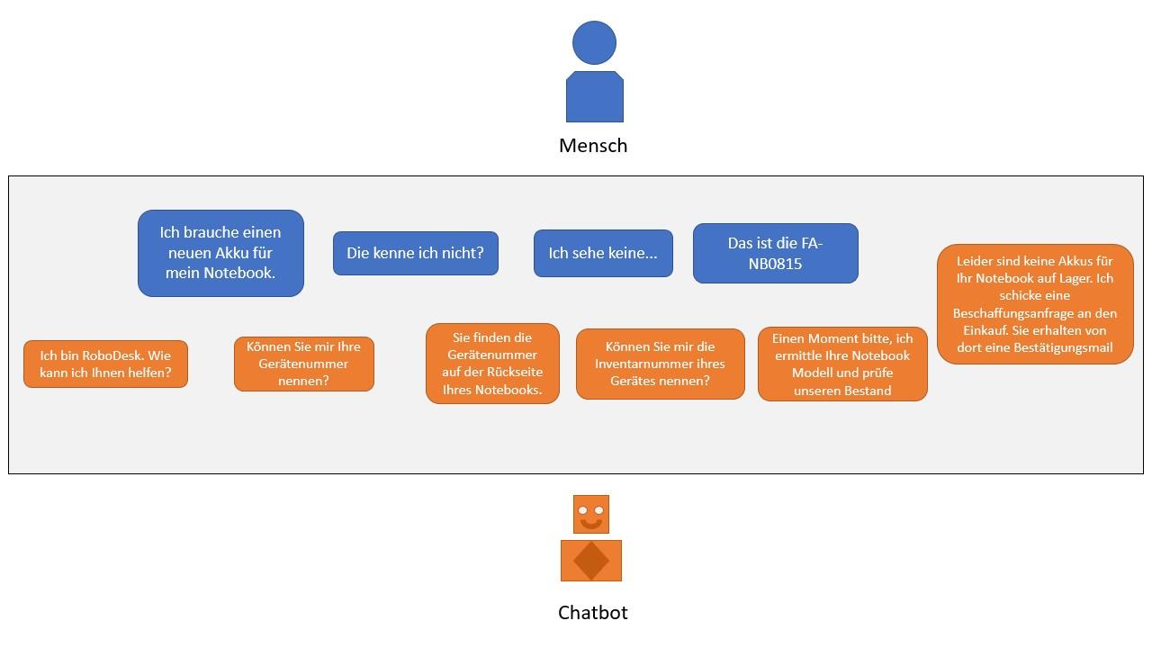 Schöne neue Welt - Invasion der Chatbots | Informatik Blog