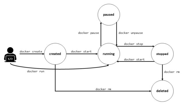Docker Lifecycle Definition & Erklärung