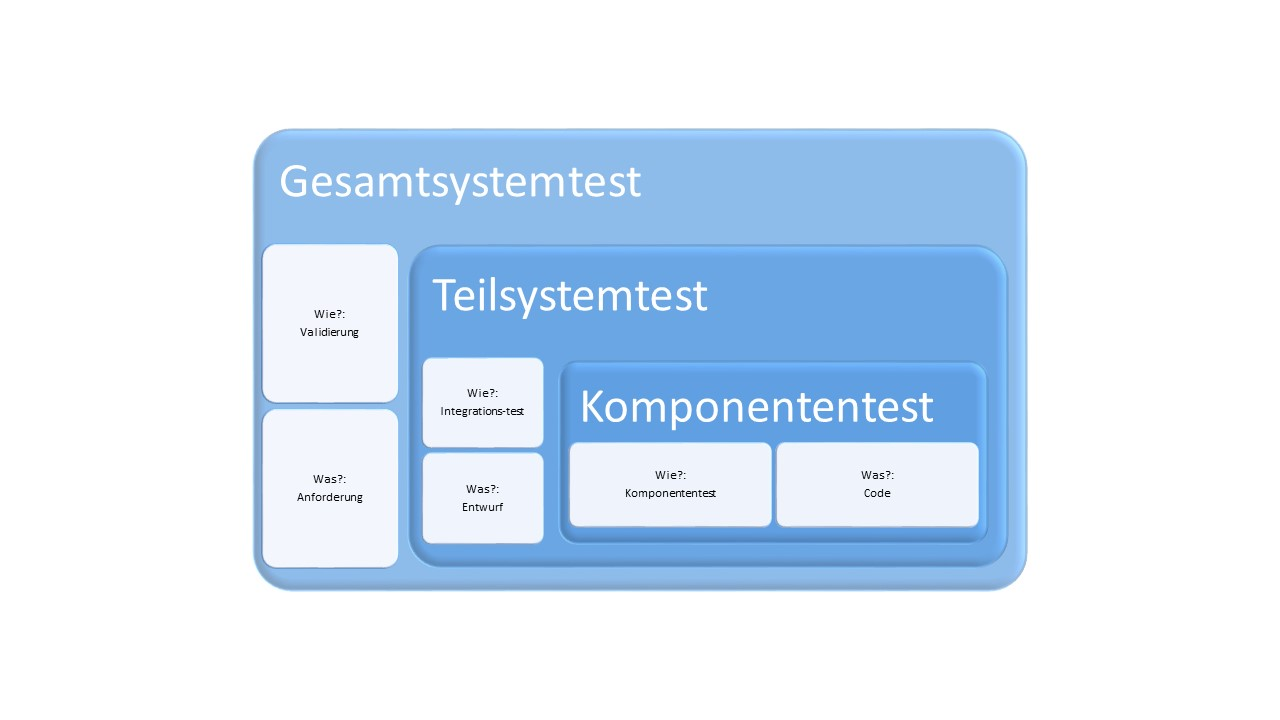 Testverfahren Definition & Erklärung | Informatik Lexikon