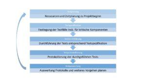Testverfahren Definition & Erklärung   Informatik Lexikon